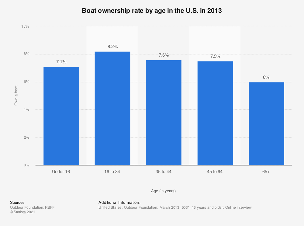 Statistic: Boat ownership rate by age in the U.S. in 2013 | Statista
