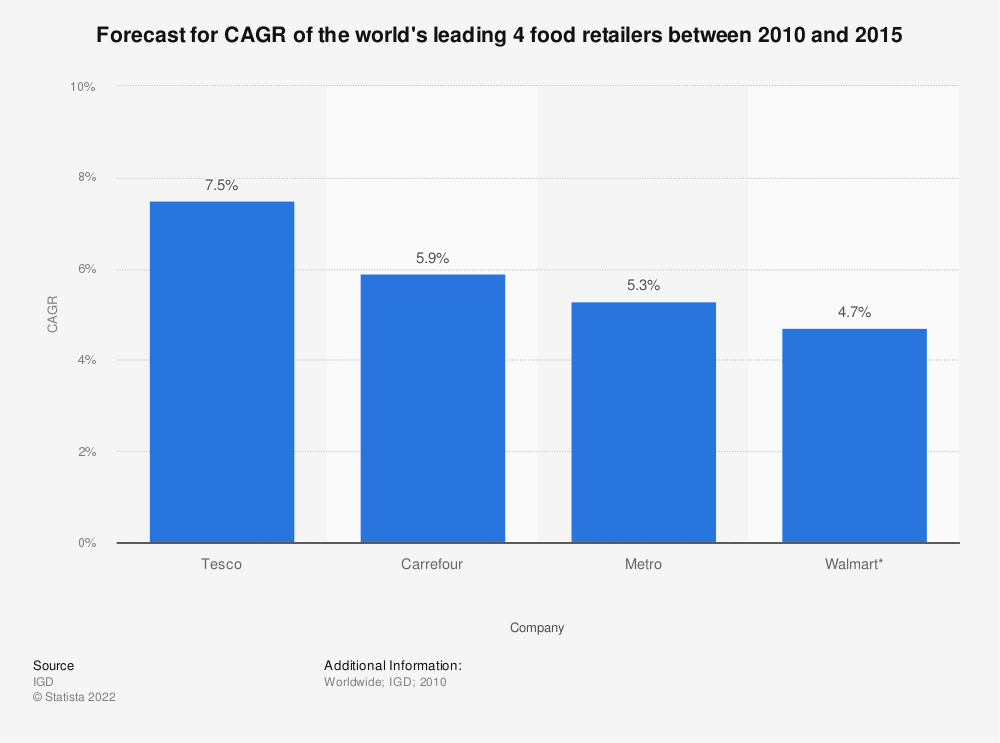 Statistic: Forecast for CAGR of the world's leading 4 food retailers between 2010 and 2015 | Statista
