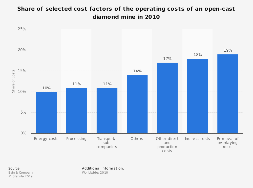 Statistic: Share of selected cost factors of the operating costs of an open-cast diamond mine in 2010 | Statista