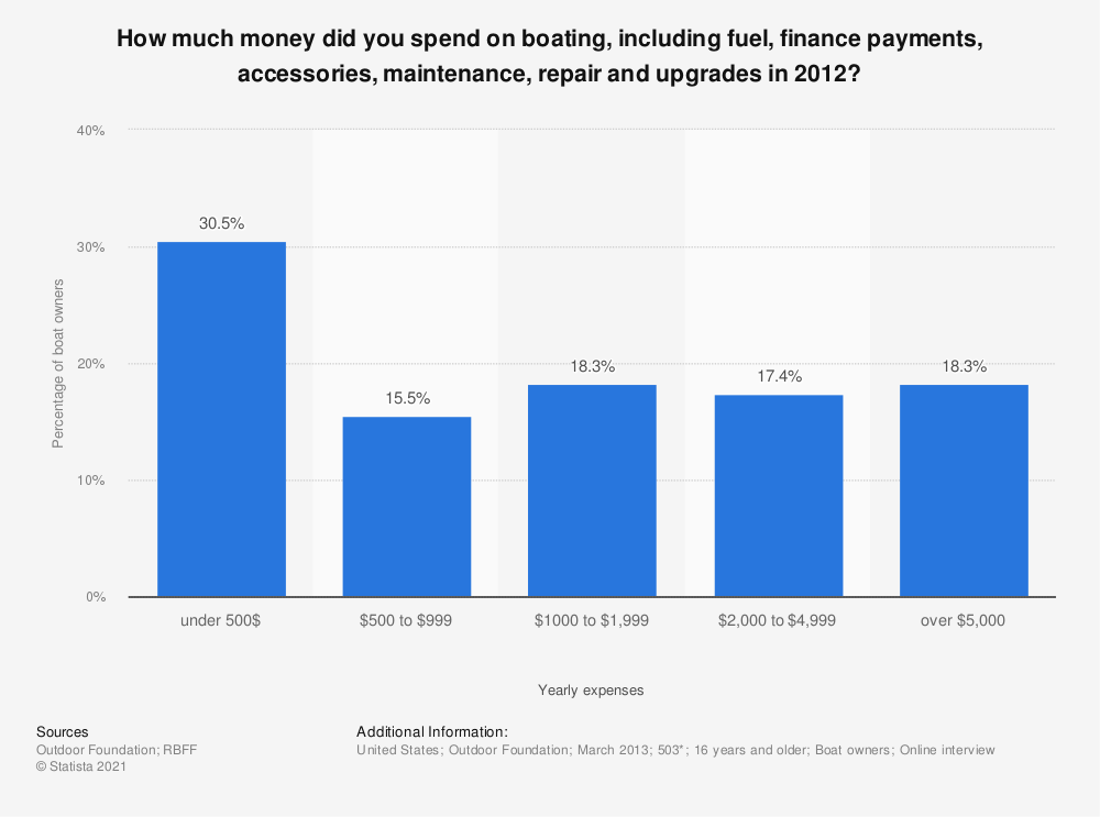 Statistic: How much money did you spend on boating, including fuel, finance payments, accessories, maintenance, repair and upgrades in 2012? | Statista