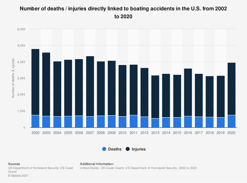 Statistic: Number of deaths / injuries directly linked to boating accidents in the U.S. from 2002 to 2019 | Statista