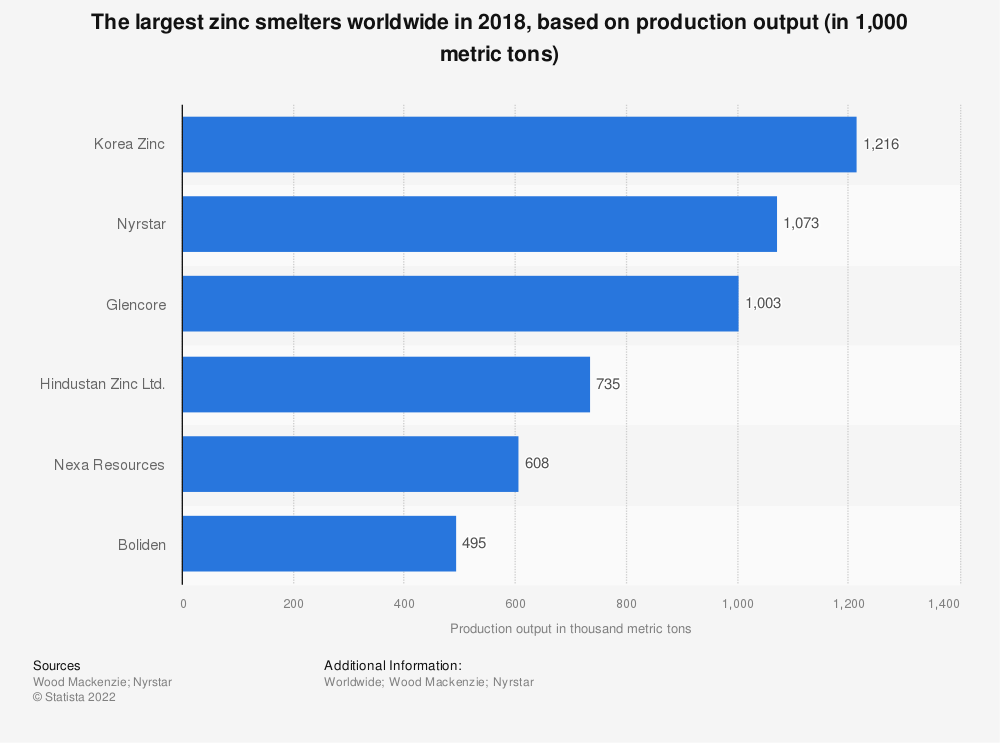 Statistic: The largest zinc smelters worldwide in 2016, based on production output (in 1,000 metric tons) | Statista