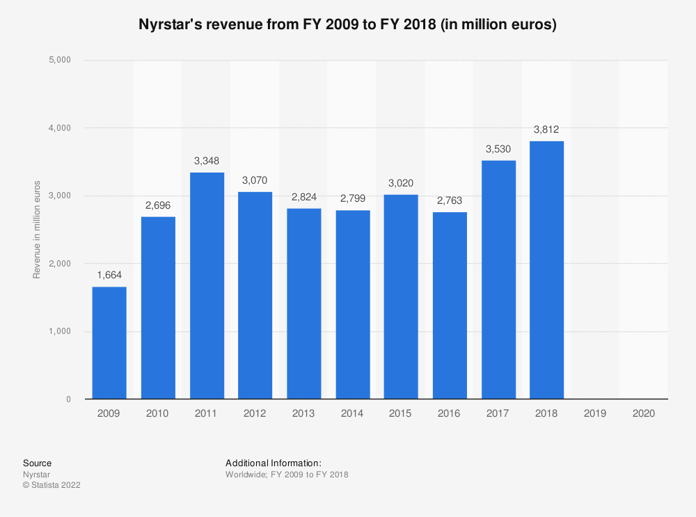 Statistic: Nyrstar's revenue from FY 2009 to FY 2018 (in million euros) | Statista