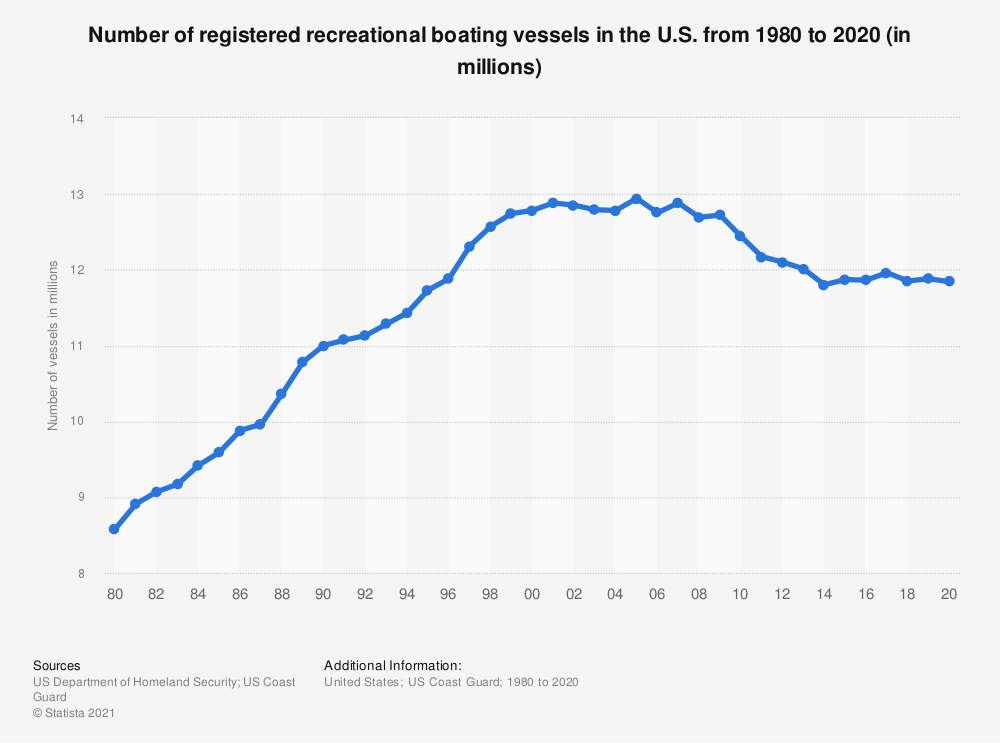 Statistic: Number of registered recreational boating vessels in the U.S. from 1980 to 2018 (in millions) | Statista