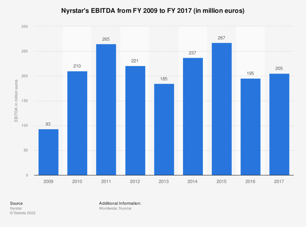 Statistic: Nyrstar's EBITDA from FY 2009 to FY 2017 (in million euros) | Statista