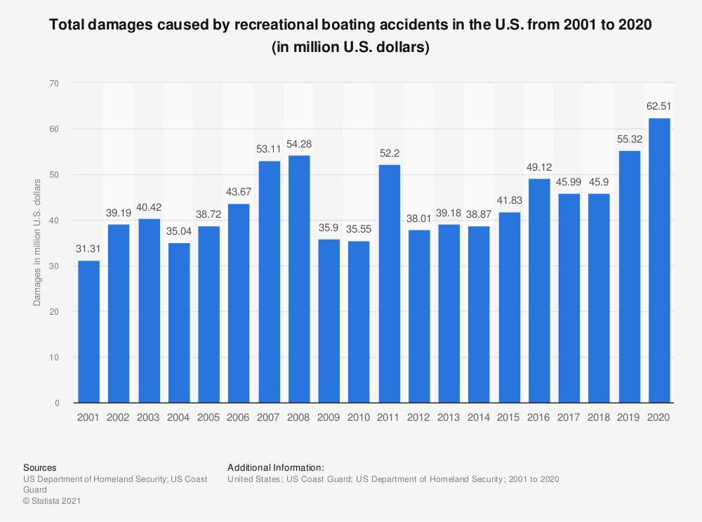 Statistic: Total damages caused by recreational boating accidents in the U.S. from 2001 to 2017 (in million U.S. dollars)* | Statista