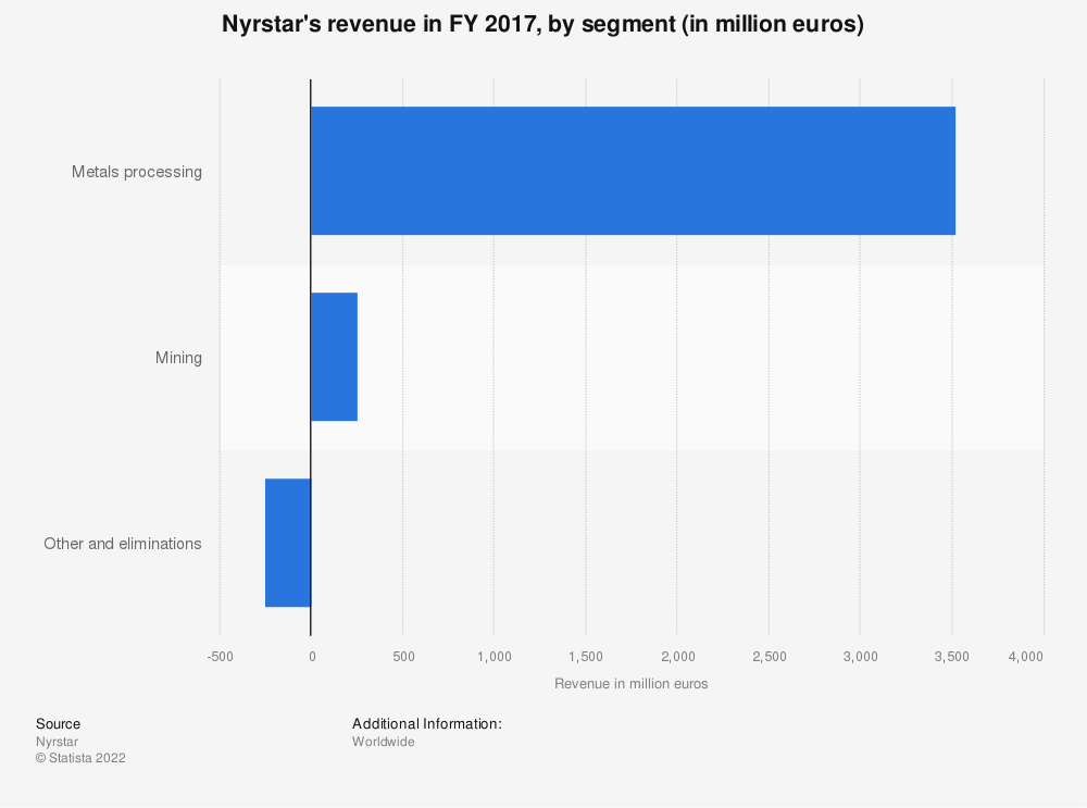 Statistic: Nyrstar's revenue in FY 2017, by segment (in million euros) | Statista