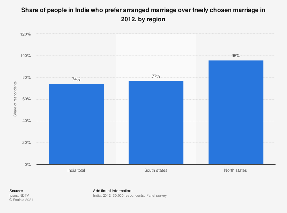 Statistic: Share of people in India who prefer arranged marriage over freely chosen marriage in 2012, by region | Statista