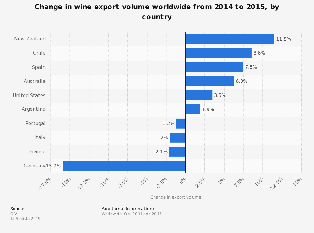 Statistic: Change in wine export volume worldwide from 2014 to 2015, by country | Statista