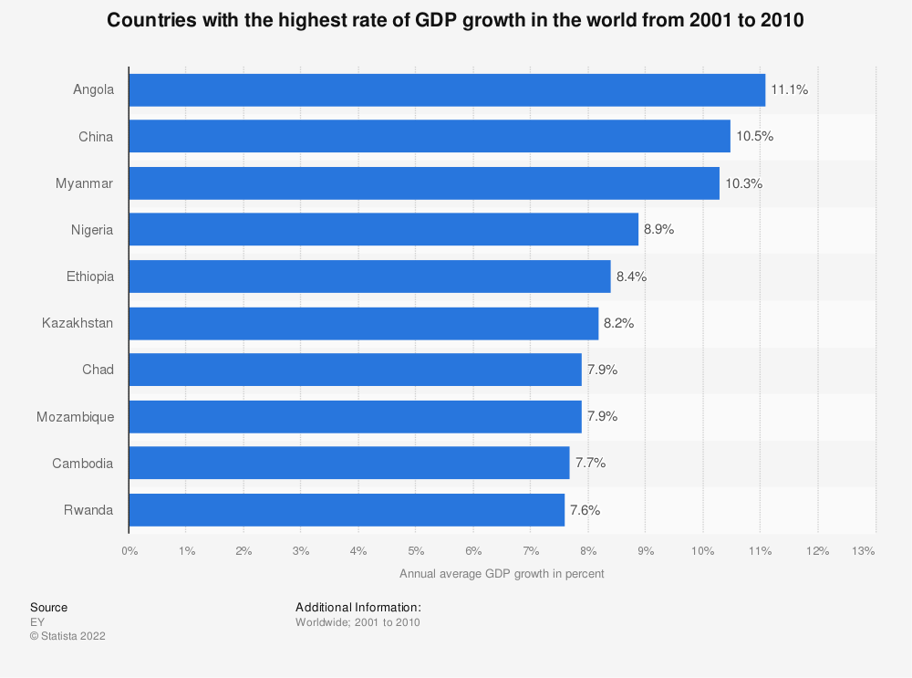Statistic: Countries with the highest rate of GDP growth in the world from 2001 to 2010 | Statista