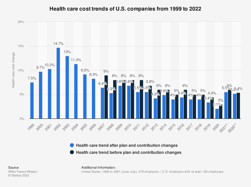 Statistic: Health care cost trends of U.S. companies from 1999 to 2019 | Statista