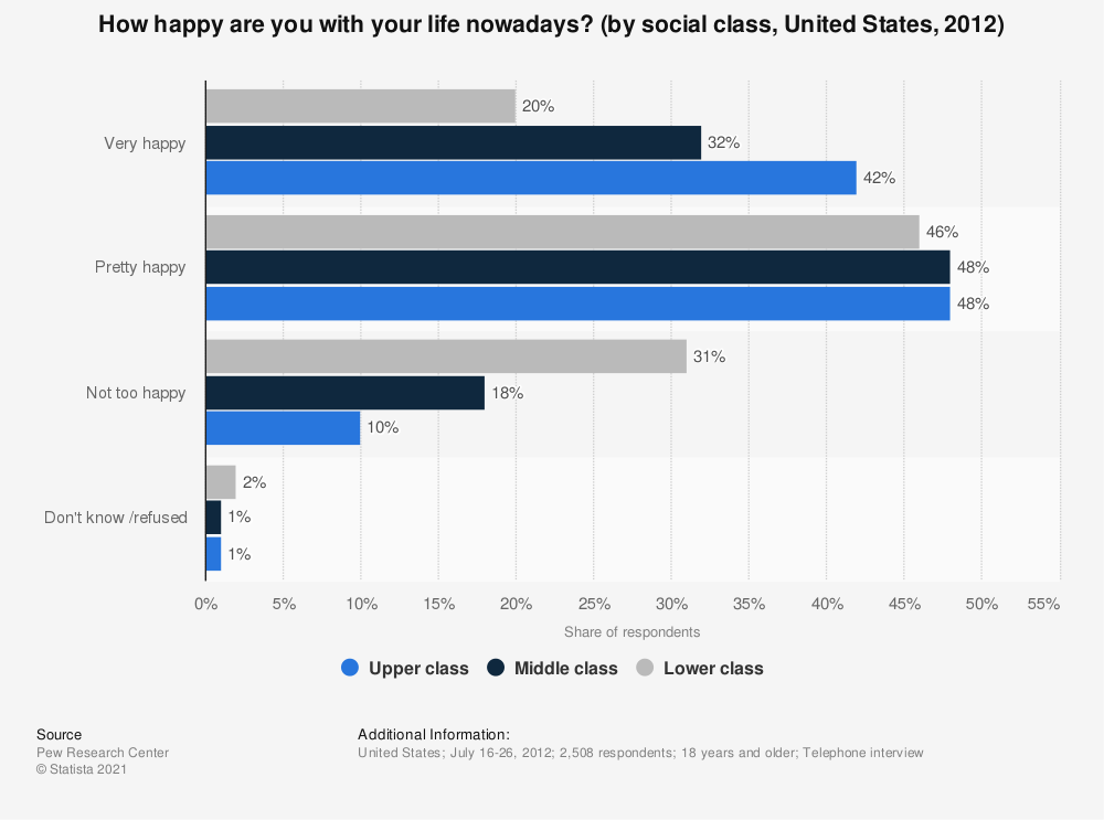 Statistic: How happy are you with your life nowadays? (by social class, United States, 2012) | Statista