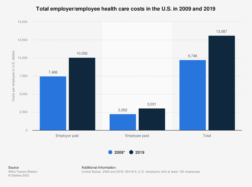 Statistic: Total employer/employee health care costs in the U.S. in 2009 and 2016 | Statista