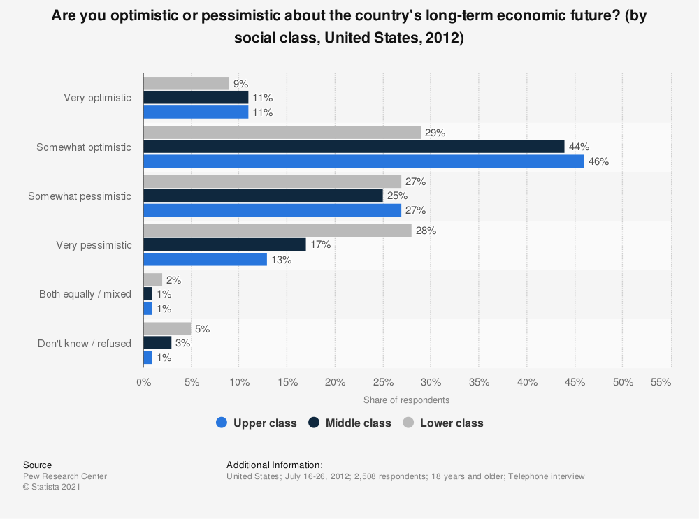 Statistic: Are you optimistic or pessimistic about the country's long-term economic future? (by social class, United States, 2012) | Statista