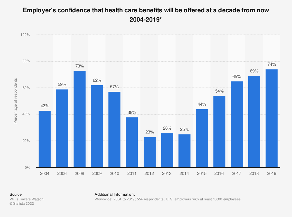 Statistic: Employer's confidence that health care benefits will be offered at a decade from now 2004-2018* | Statista