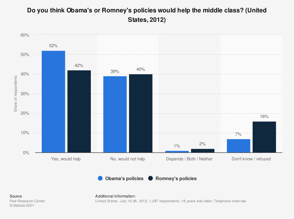 Statistic: Do you think Obama's or Romney's policies would help the middle class?  (United States, 2012) | Statista