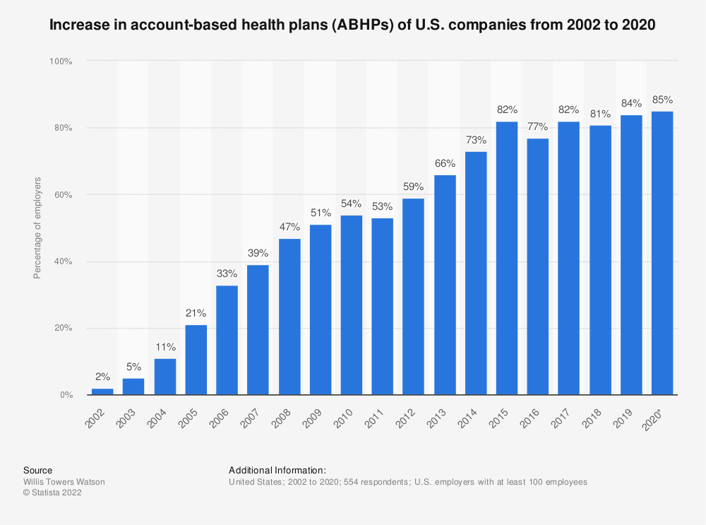 Statistic: Increase in account-based health plans (ABHPs) of U.S. companies from 2002 to 2020 | Statista