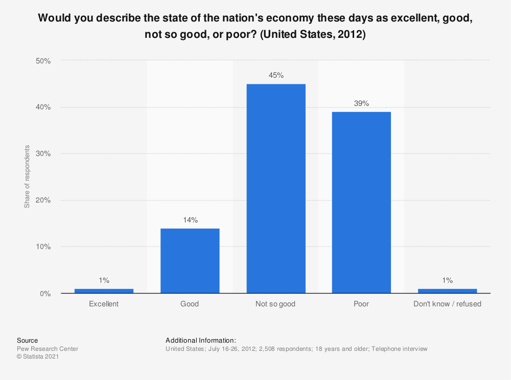 Statistic: Would you describe the state of the nation's economy these days as excellent, good, not so good, or poor? (United States, 2012) | Statista
