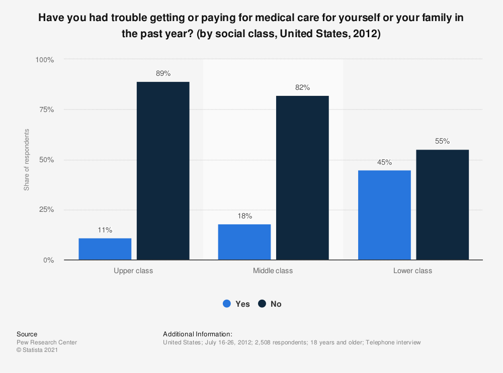 Statistic: Have you had trouble getting or paying for medical care for yourself or your family in the past year? (by social class, United States, 2012) | Statista