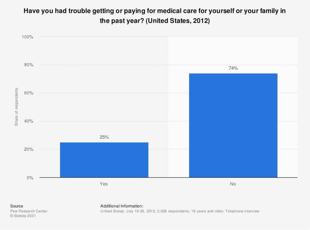 Statistic: Have you had trouble getting or paying for medical care for yourself or your family in the past year? (United States, 2012) | Statista
