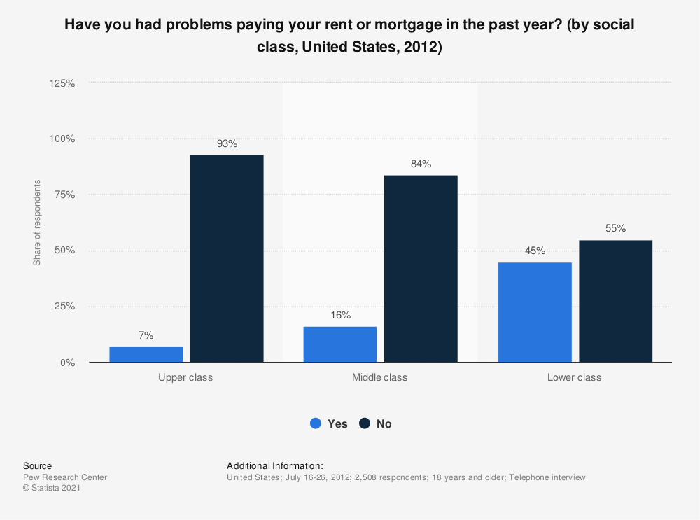 Statistic: Have you had problems paying your rent or mortgage in the past year? (by social class, United States, 2012) | Statista