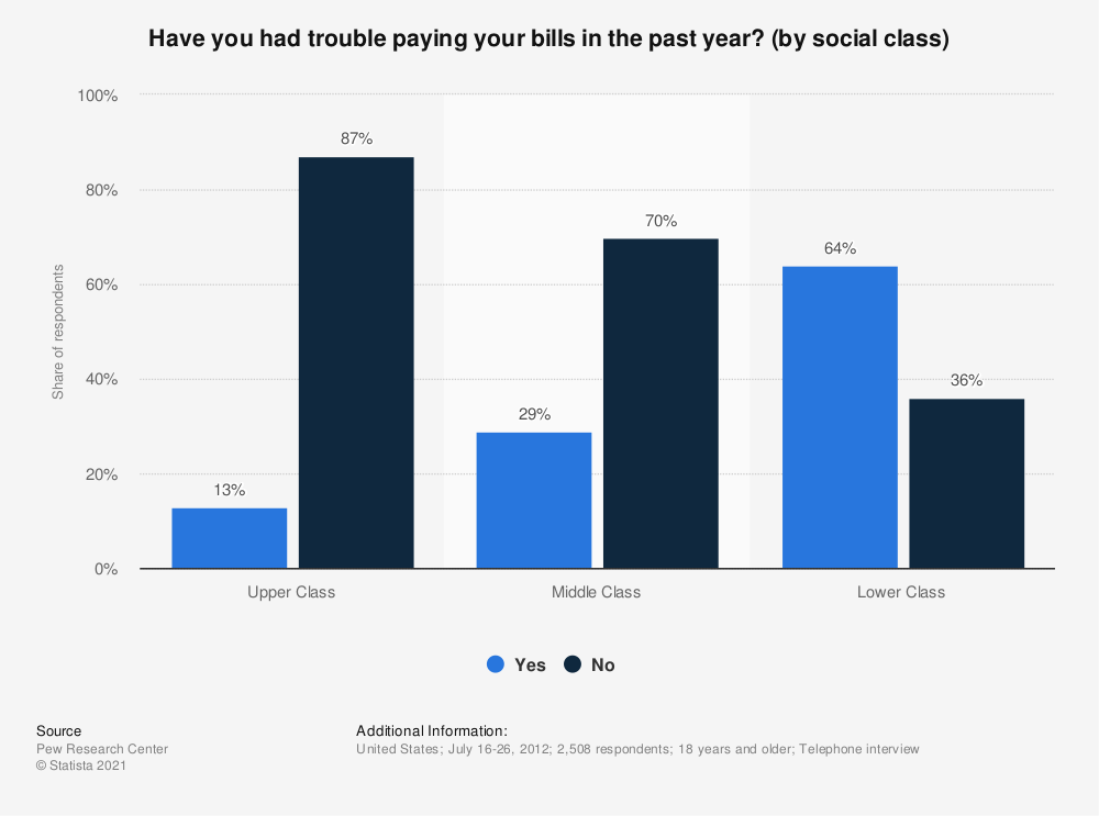 Statistic: Have you had trouble paying your bills in the past year? (by social class) | Statista