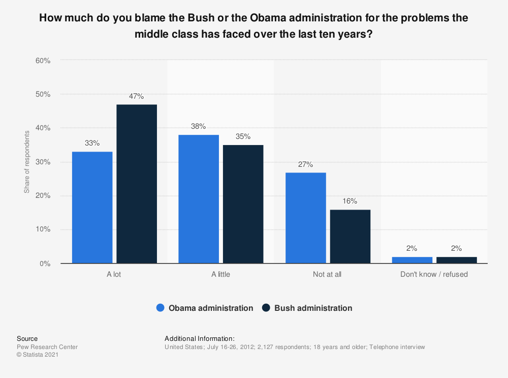 Statistic: How much do you blame the Bush or the Obama administration for the problems the middle class has faced over the last ten years? | Statista