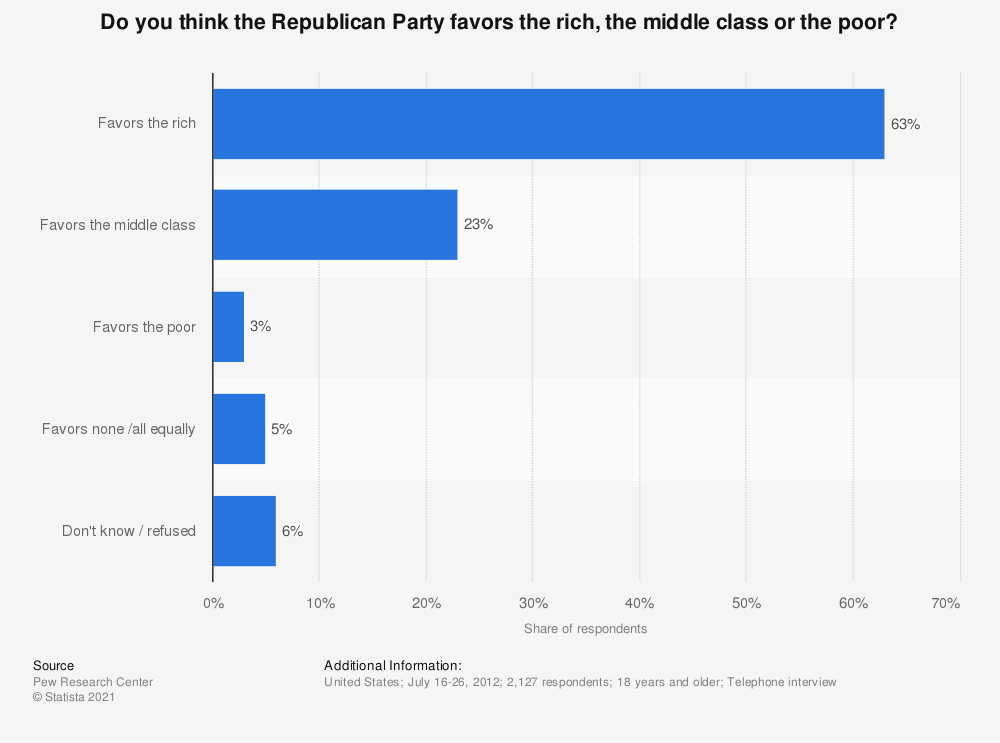 Statistic: Do you think the Republican Party favors the rich, the middle class or the poor? | Statista