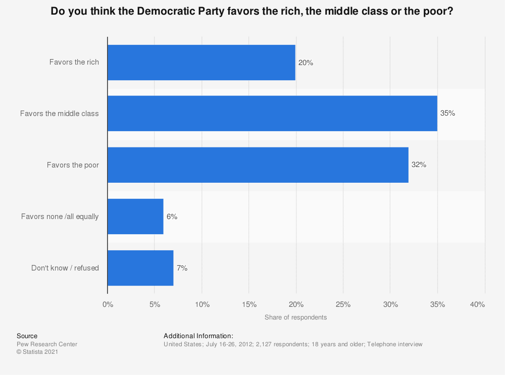 Statistic: Do you think the Democratic Party favors the rich, the middle class or the poor? | Statista