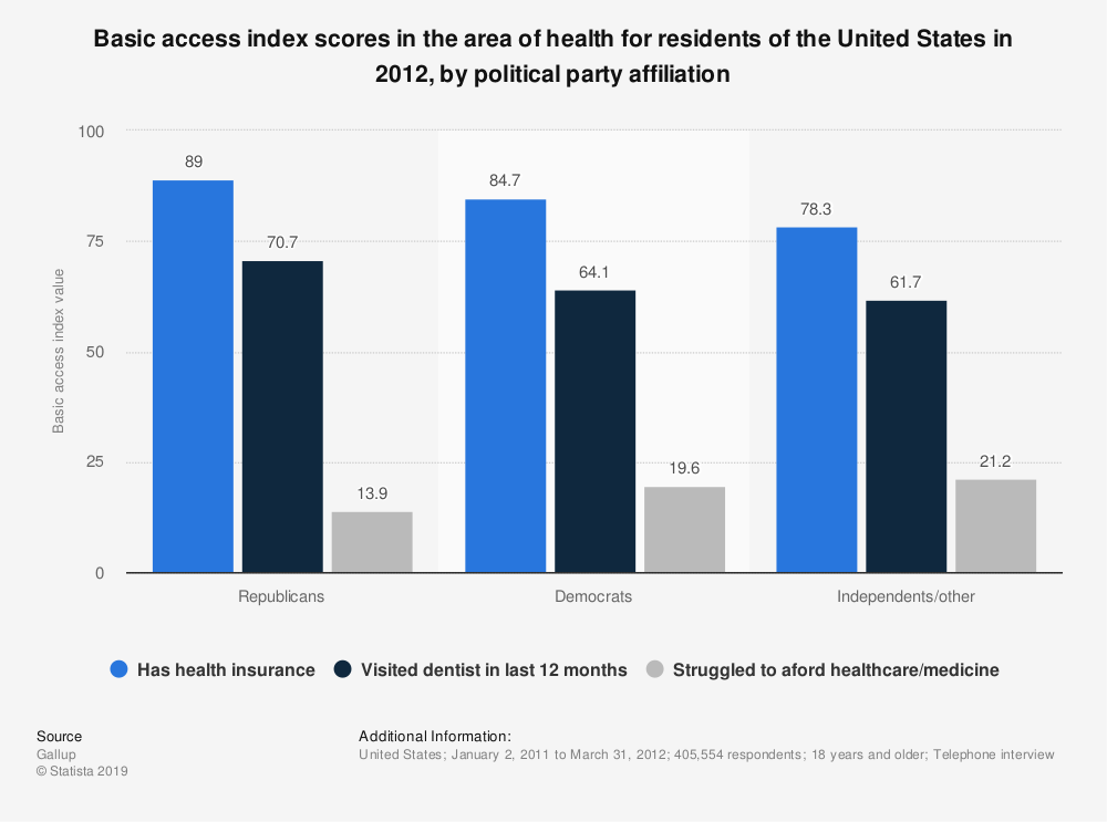 Statistic: Basic access index scores in the area of health for residents of the United States in 2012, by political party affiliation | Statista