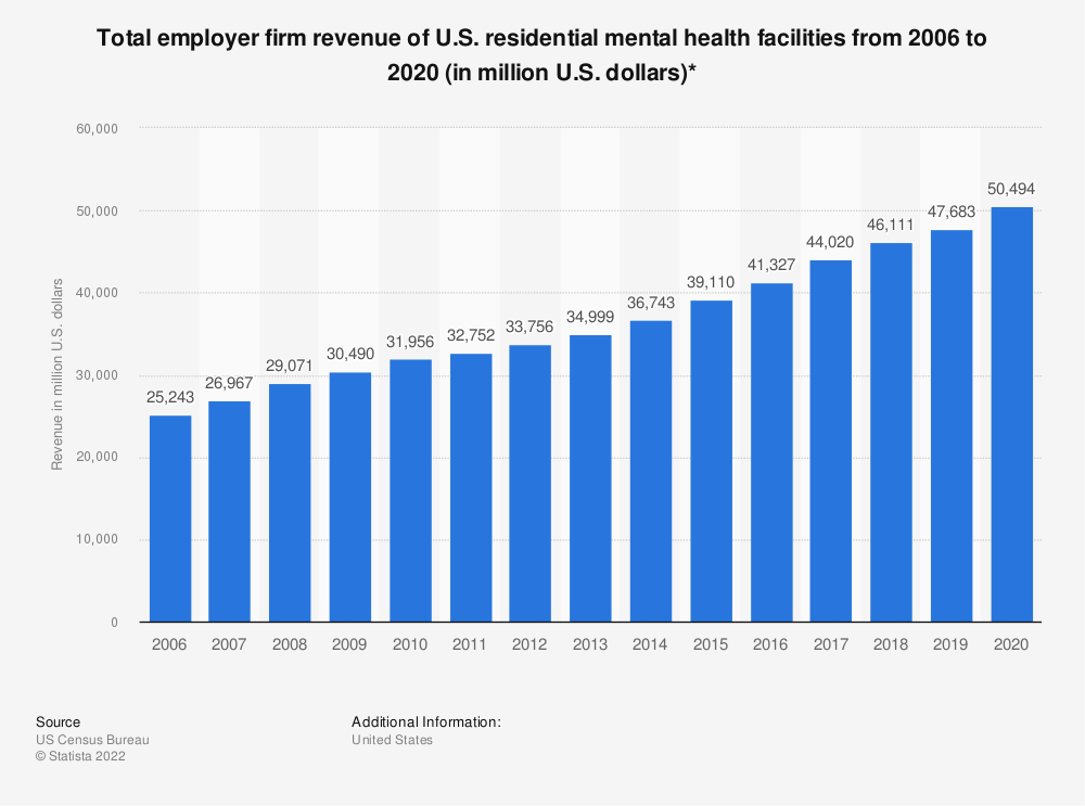 Statistic: Total employer firm revenue of U.S. residential mental health facilities from 2006 to 2018 (in million U.S. dollars)* | Statista