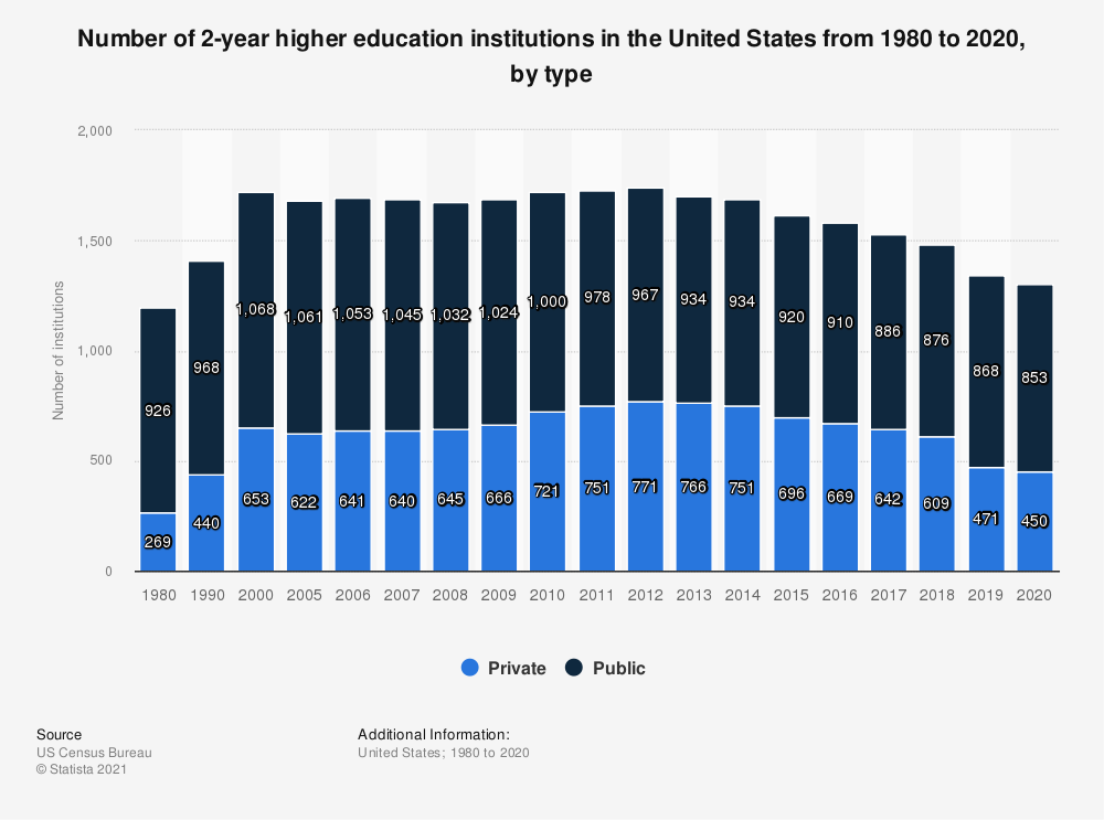 Statistic: Number of 2-year higher education institutions* in the United States from 1980 to 2016, by type  | Statista