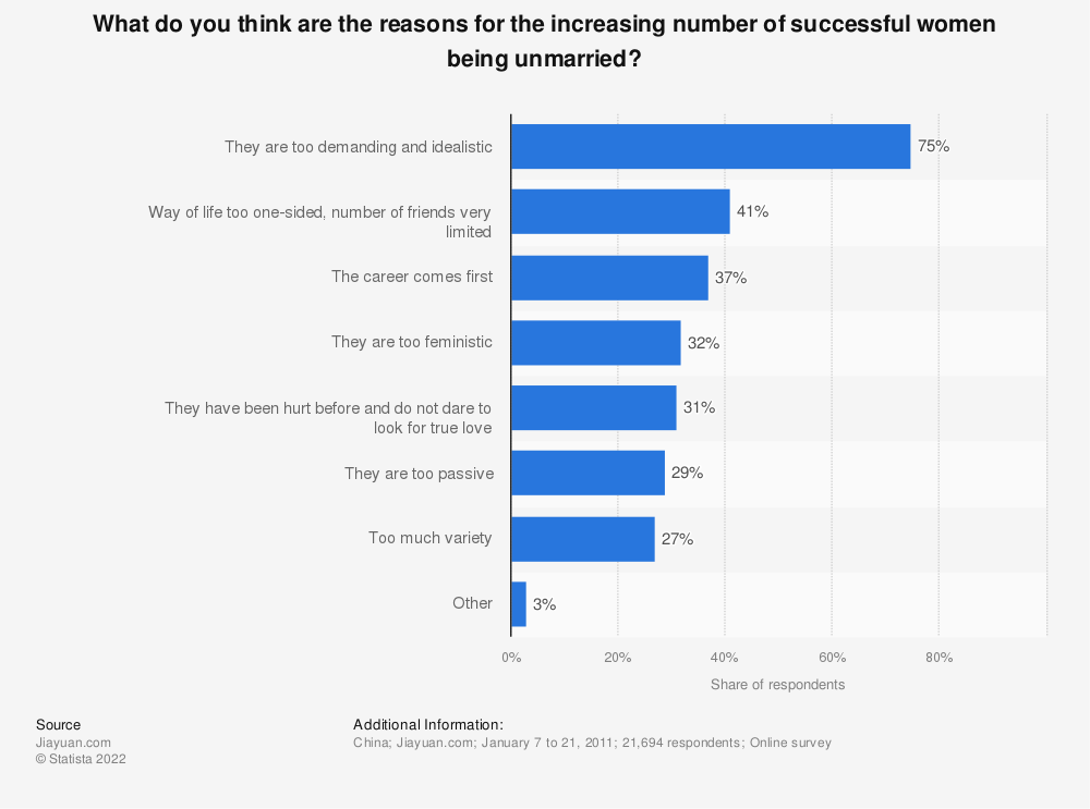 Statistic: What do you think are the reasons for the increasing number of successful women being unmarried? | Statista