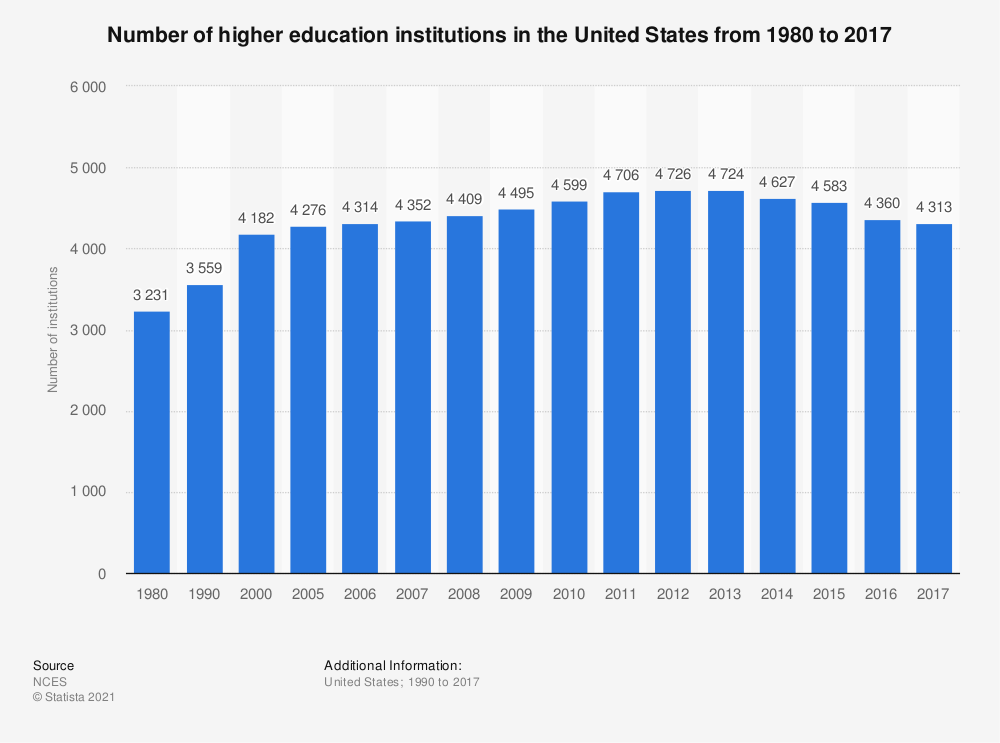 Statistic: Number of higher education institutions in the United States from 1980 to 2016 | Statista