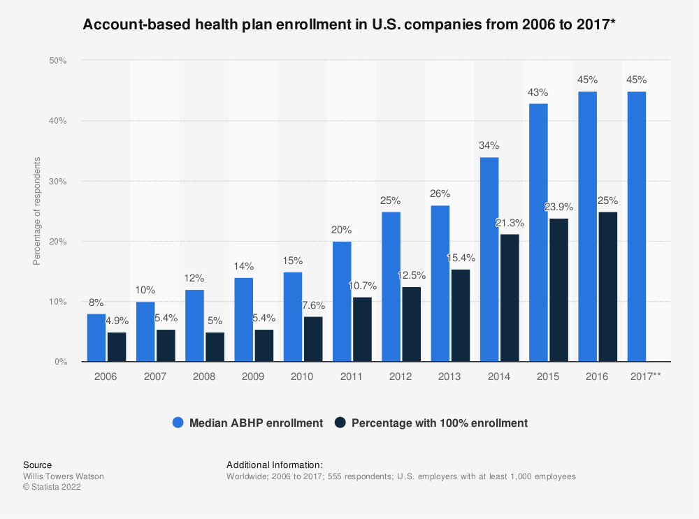 Statistic: Account-based health plan enrollment in U.S. companies from 2006 to 2017* | Statista