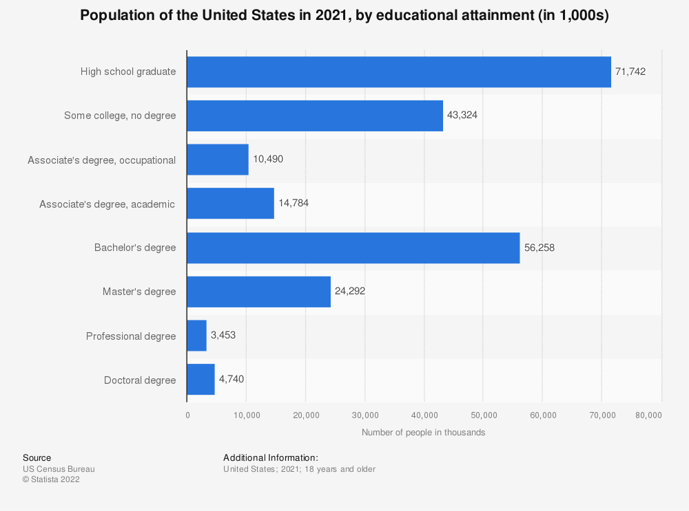 Statistic: Number of U.S. population in 2019, by educational attainment (population in 1,000s) | Statista