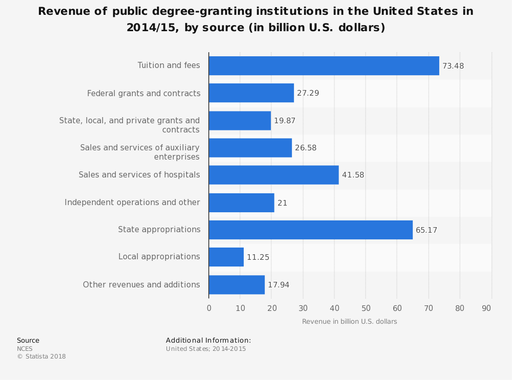Statistic: Revenue of public degree-granting insitutions in the United States in 2011/12, by source (in billion U.S. dollars) | Statista