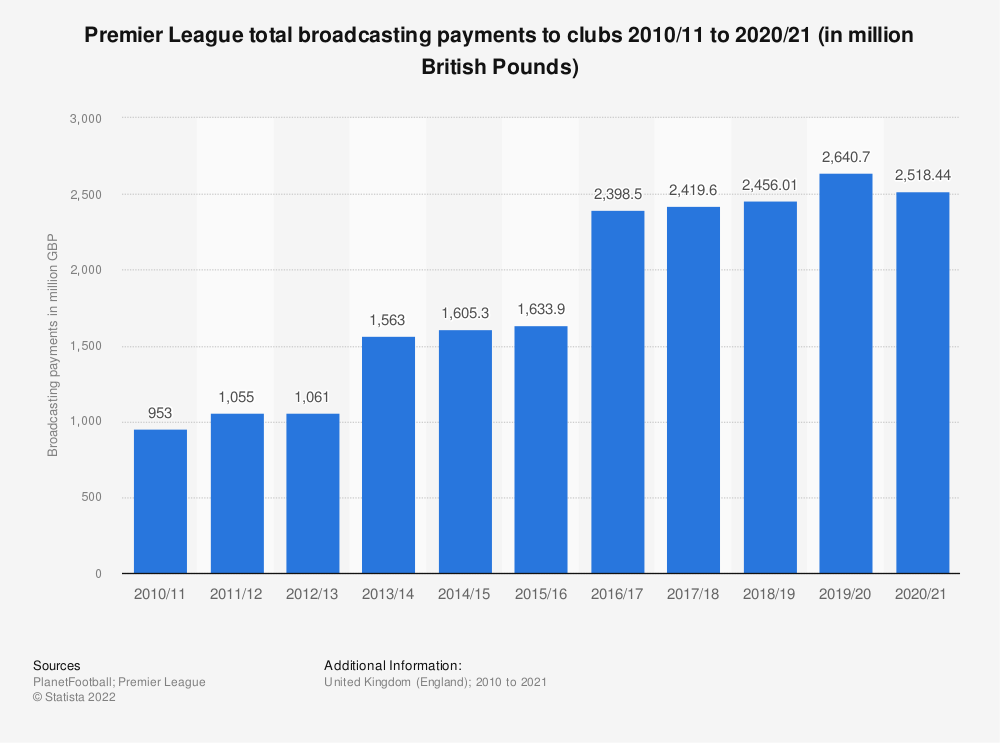 Statistic: Premier League total broadcasting payments to clubs 2010/11 to 2017/18 (in million British Pounds) | Statista