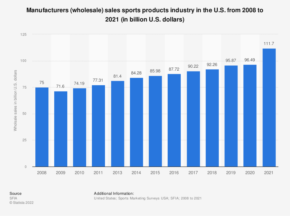 Statistic: Manufacturers (wholesale) sales sports products industry* in the U.S. from 2008 to 2017 (in billion U.S. dollars)* | Statista