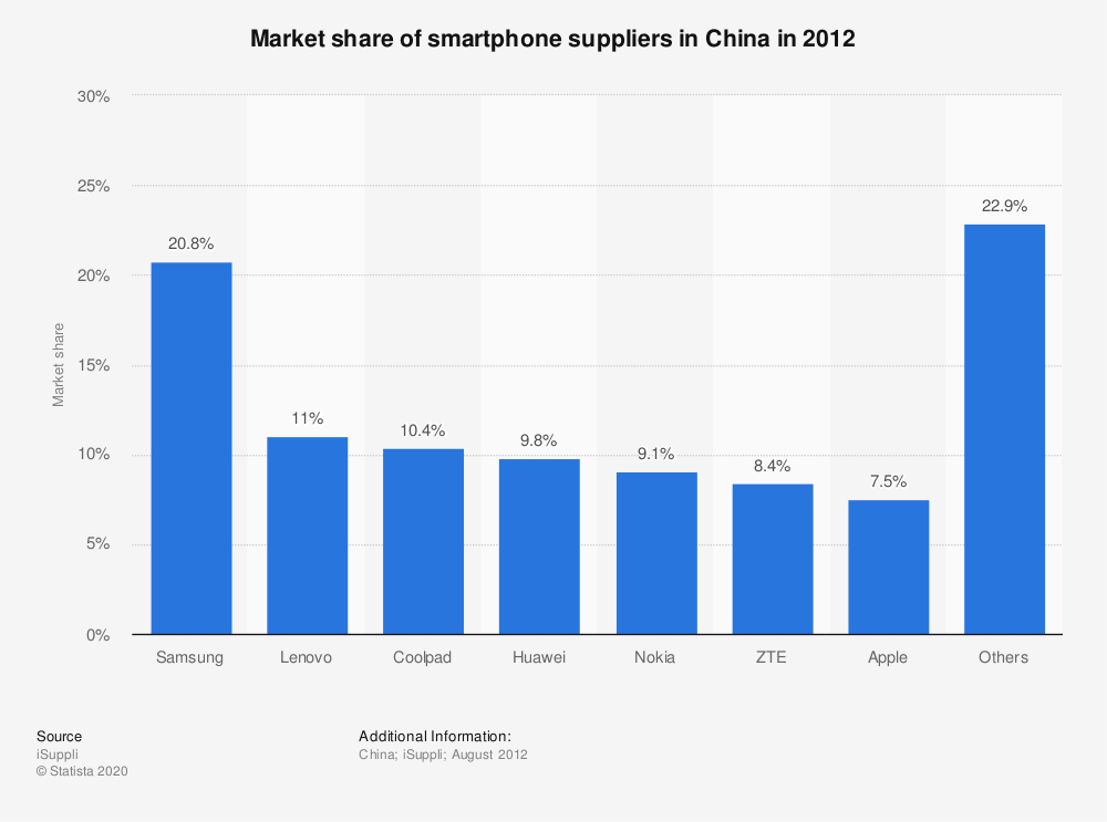 China - market share of smartphone suppliers in 2012