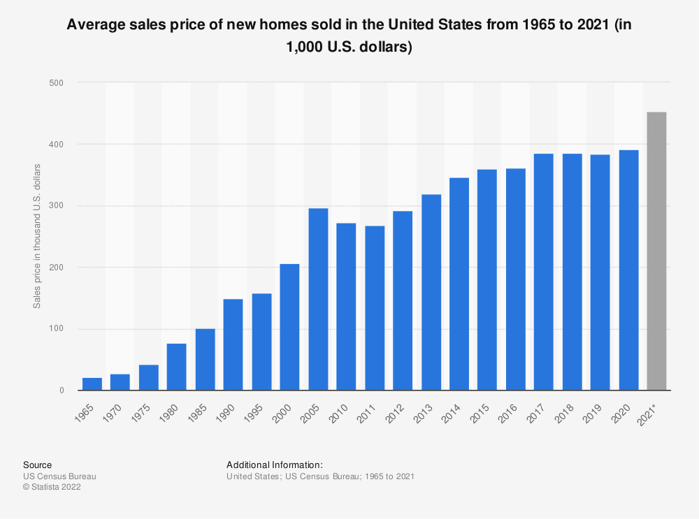 Statistic: Average sales price of new homes sold in the U.S. from 1965 to 2019 (in 1,000 U.S. dollars) | Statista