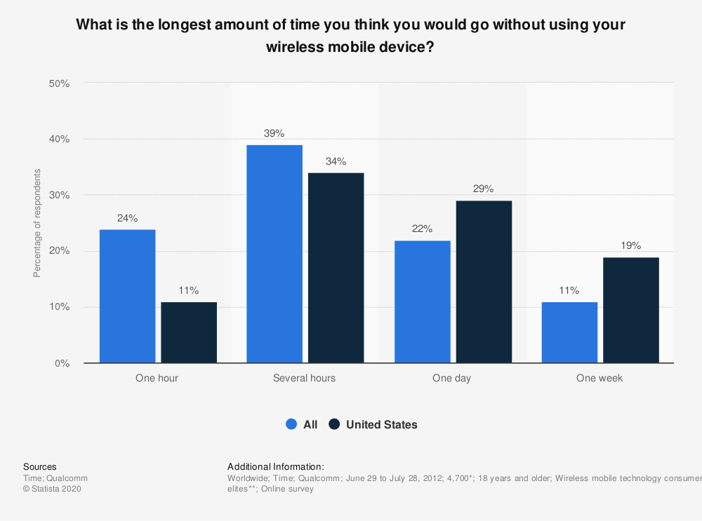 Statistic: What is the longest amount of time you think you would go without using your wireless mobile device? | Statista