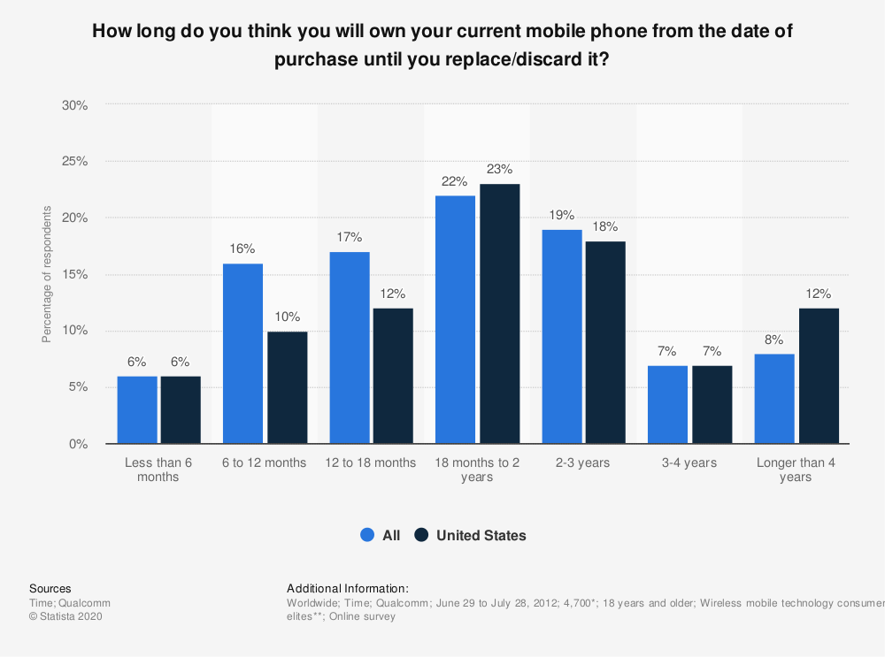 Statistic: How long do you think you will own your current mobile phone from the date of purchase until you replace/discard it? | Statista