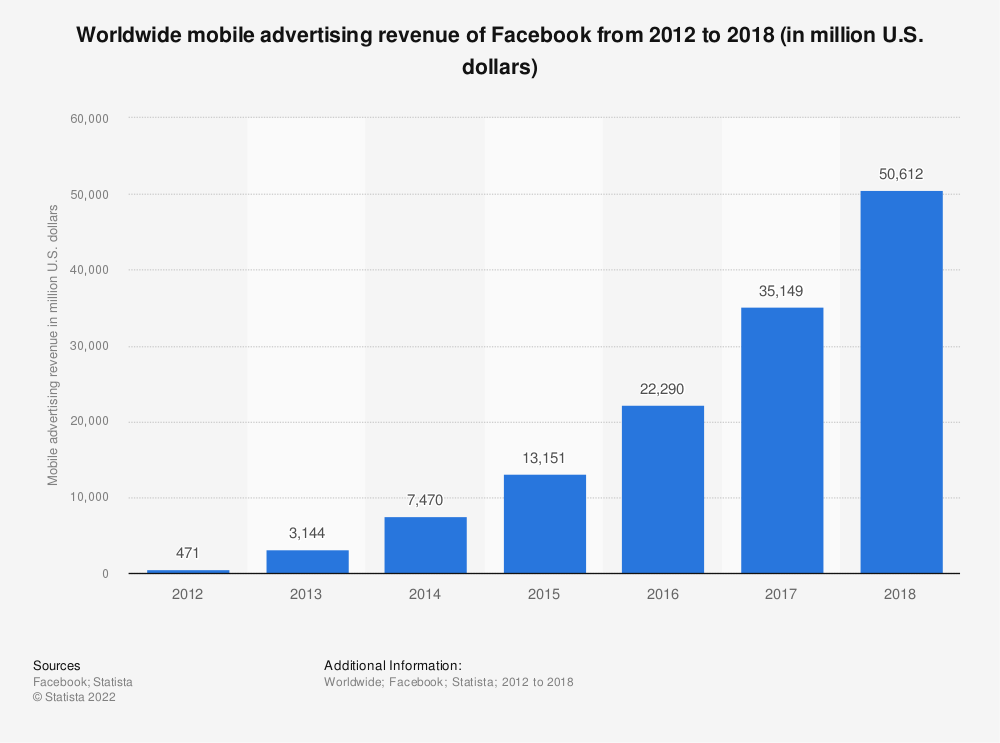 Statistic: Worldwide mobile advertising revenue of Facebook from 2012 to 2018 (in million U.S. dollars) | Statista