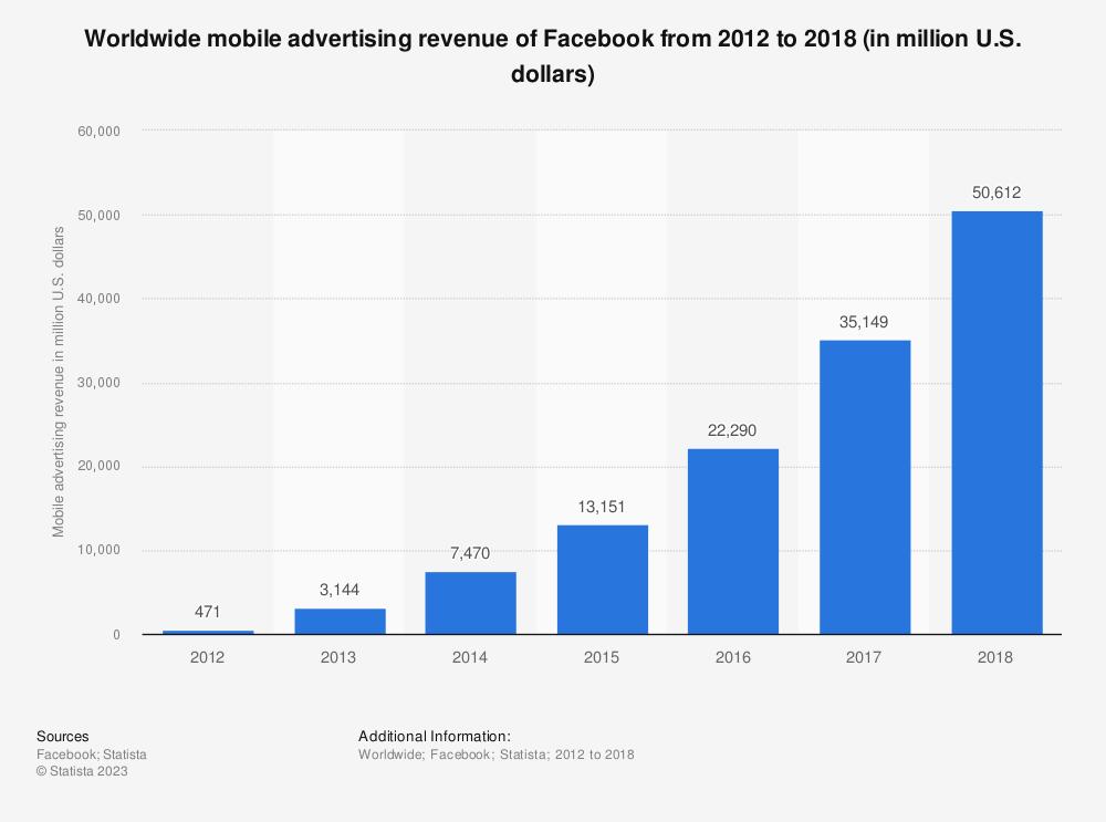 Statistic: Worldwide mobile advertising revenue of Facebook from 2013 to 2021 (in million U.S. dollars) | Statista