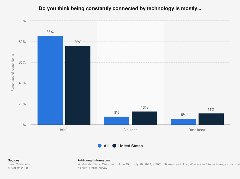 Statistic: Do you think being constantly connected by technology is mostly... | Statista