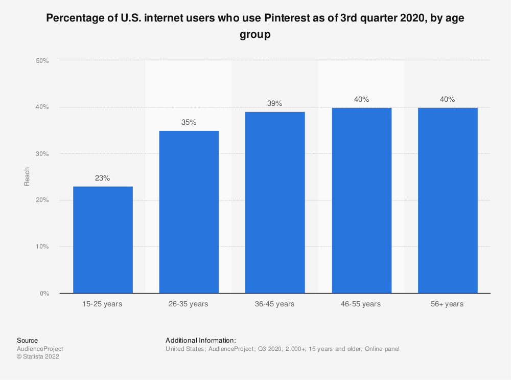 Statistic: Percentage of U.S. internet users who use Pinterest as of 3rd quarter 2020, by age group   Statista