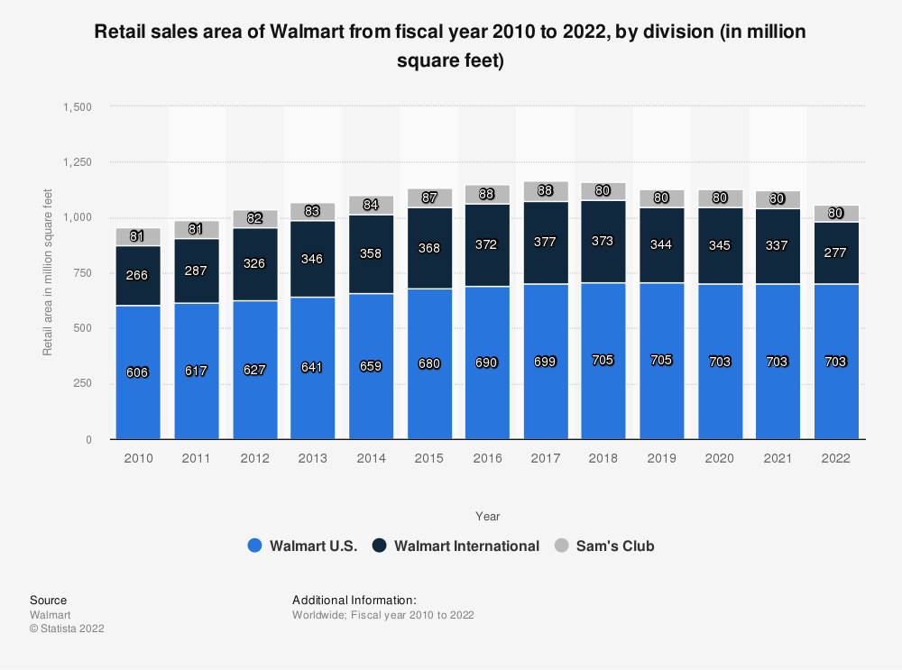 Statistic: Retail sales area of Walmart from 2010 to 2020, by division (in million square feet) | Statista