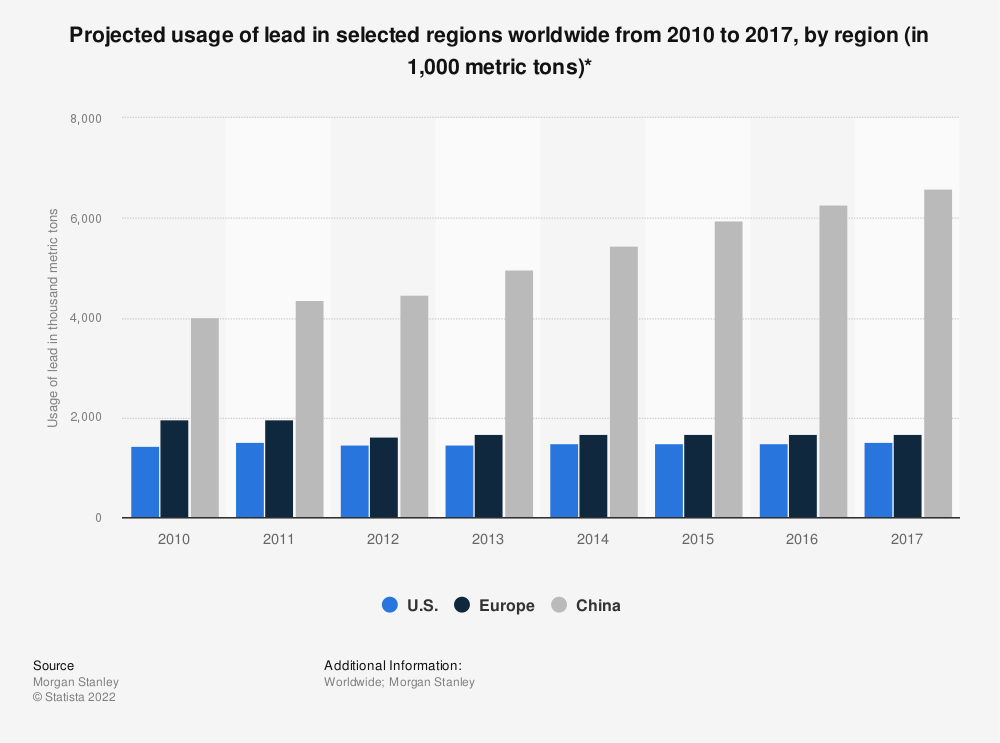 Statistic: Projected usage of lead in selected regions worldwide from 2010 to 2017, by region (in 1,000 metric tons)* | Statista