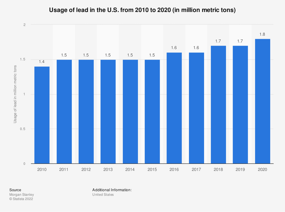 Statistic: Usage of lead in the U.S. from 2010 to 2020 (in million metric tons) | Statista